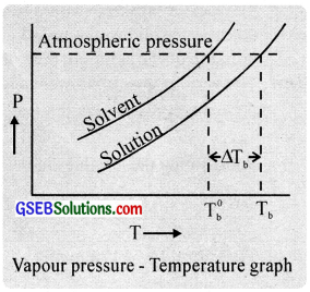GSEB Solutions Class 12 Chemistry Chapter 2 Solutions img 37