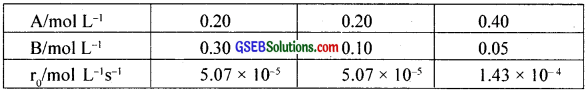 GSEB Solutions Class 12 Chemistry Chapter 4 Chemical Kinetics img 11