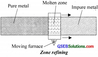 GSEB Solutions Class 12 Chemistry Chapter 6 General Principles and Processes of Isolation of Elements img 11