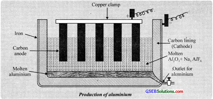 GSEB Solutions Class 12 Chemistry Chapter 6 General Principles and Processes of Isolation of Elements img 13