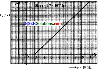 GSEB Solutions Class 12 Physics Chapter 11 Dual Nature of Radiation and Matter image - 28