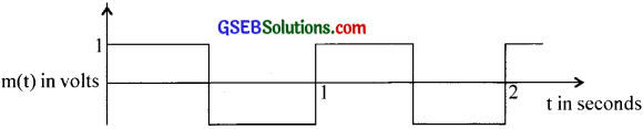 GSEB Solutions Class 12 Physics Chapter 15 Communication Systems image - 2