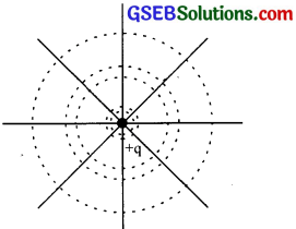 GSEB Solutions Class 12 Physics Chapter 2 Electrostatic Potential and Capacitance 27