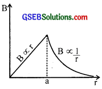 GSEB Solutions Class 12 Physics Chapter 4 Moving Charges and Magnetism 7