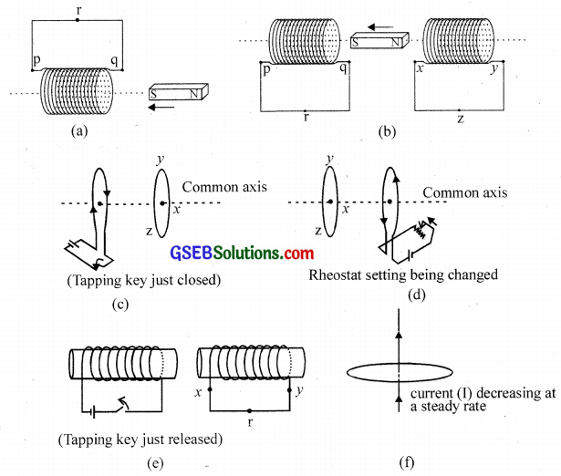 GSEB Solutions Class 12 Physics Chapter 6 Electromagnetic Induction 1