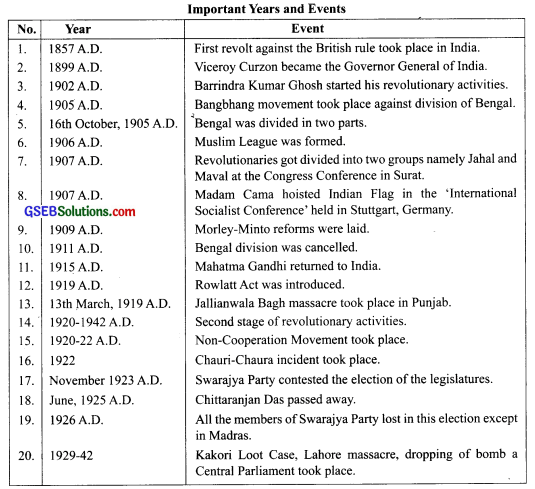 GSEB Class 9 Social Science Notes Chapter 4 National Movements of India