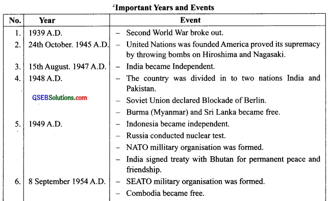 GSEB Class 9 Social Science Notes Chapter 6 World After 1945 1