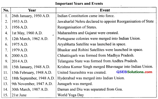 GSEB Class 9 Social Science Notes Chapter 7 Post-Independence India