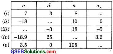 GSEB Solutions Class 10 Maths Chapter 5 Arithmetic Progressions Ex 5.2 img-1