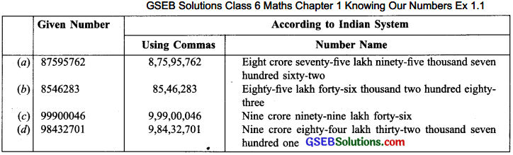 GSEB Solutions Class 6 Maths Chapter 1 Knowing Our Numbers Ex 1.1 img-1