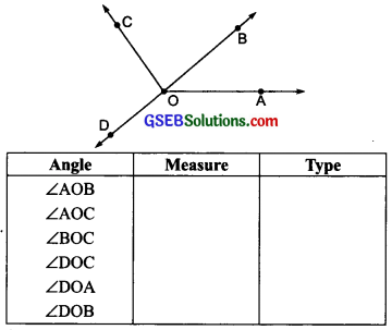 GSEB Solutions Class 6 Maths Chapter 5 Understanding Elementary Shapes Ex 5.4 img-8