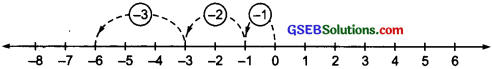 GSEB Solutions Class 6 Maths Chapter 6 Integers Ex 6.2 img-9