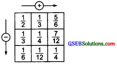 GSEB Solutions Class 6 Maths Chapter 7 Fractions Ex 7.6 img 17
