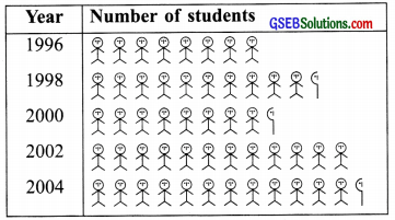 GSEB Solutions Class 6 Maths Chapter 9 Data Handling Ex 9.2 img 6