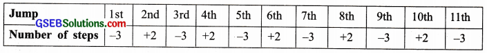 GSEB Solutions Class 7 Maths Chapter 1 Integers Ex 1.1 12