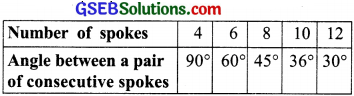 GSEB Solutions Class 8 Maths Chapter 13 Direct and Inverse Proportions Ex 13.2 img 4