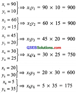 GSEB Solutions Class 8 Maths Chapter 13 Direct and Inverse Proportions Intex Questions img 12