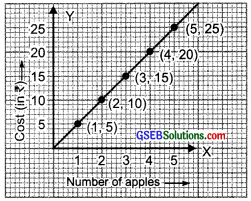 GSEB Solutions Class 8 Maths Chapter 15 Introduction to Graphs Ex 15.3 img 4