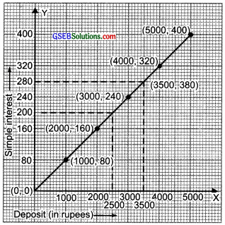 GSEB Solutions Class 8 Maths Chapter 15 Introduction to Graphs Ex 15.3 img 6