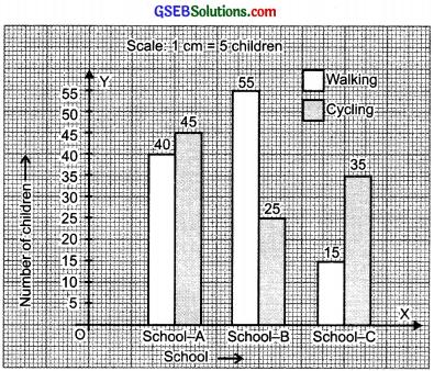 GSEB Solutions Class 8 Maths Chapter 5 Data HandlingInText Questions img 5