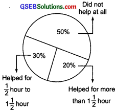 GSEB Solutions Class 8 Maths Chapter 8 Comparing Quantities InText Questions img 1