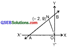 GSEB Solutions Class 11 Maths Chapter 10 Straight Lines Ex 10.2 img 10