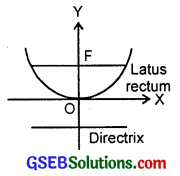 GSEB Solutions Class 11 Maths Chapter 11 Conic Sections Ex 11.2 img 2