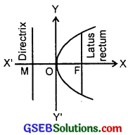GSEB Solutions Class 11 Maths Chapter 11 Conic Sections Ex 11.2 img 4