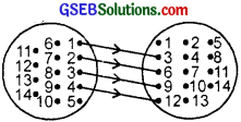 GSEB Solutions Class 11 Maths Chapter 2 Relations and Functions Ex 2.2 img 1
