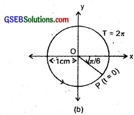 GSEB Solutions Class 11 Physics Chapter 14 Oscillations img 10