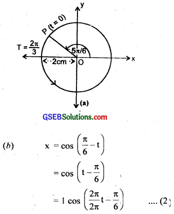 GSEB Solutions Class 11 Physics Chapter 14 Oscillations img 9