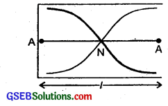 GSEB Solutions Class 11 Physics Chapter 15 Waves img 14