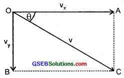 GSEB Solutions Class 11 Physics Chapter 5 Laws of Motion img 6