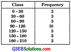 GSEB Solutions Class 11 Maths Chapter 15 Statistics Ex 15.2 img 12
