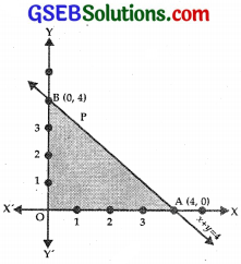 GSEB Solutions Class 12 Maths Chapter 12 Linear Programming Ex 12.1 img 1