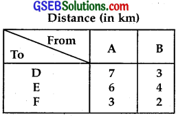 GSEB Solutions Class 12 Maths Chapter 12 Linear Programming Miscellaneous Exercise IMG 13