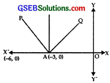 GSEB Solutions Class 12 Maths Chapter 8 Application of Integrals Miscellaneous Exercise img 8
