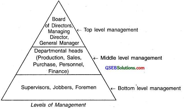 GSEB Solutions Class 12 Organization of Commerce and Management Chapter 1 Nature and Significance of Management 3