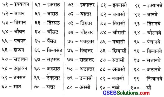 GSEB Solutions Class 6 Hindi Chapter 4 गिनती ५१ से १०० 1