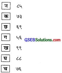 GSEB Solutions Class 6 Hindi Chapter 4 गिनती ५१ से १०० 12