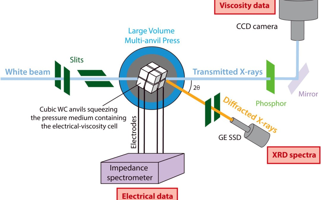 In Situ Electrical Resistivity and Viscosity Measurements of Iron Alloys Under Pressure Using Synchrotron X-Ray Radiography