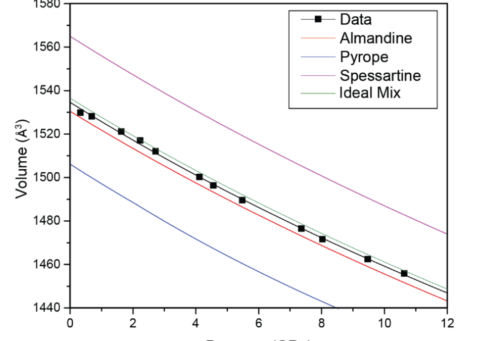 Equation of State for Natural Almandine, Spessartine, Pyrope Garnet: Implications for Quartz-In-Garnet Elastic Geobarometry