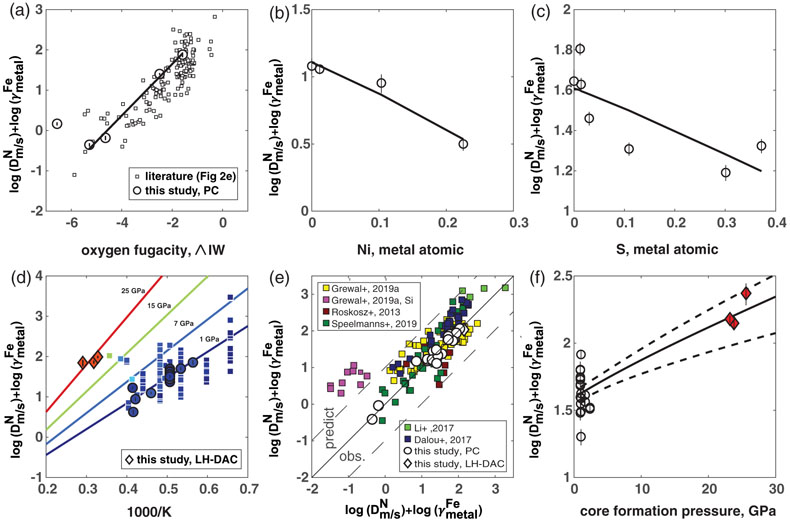High pressure redistribution of nitrogen and sulfur during planetary stratification