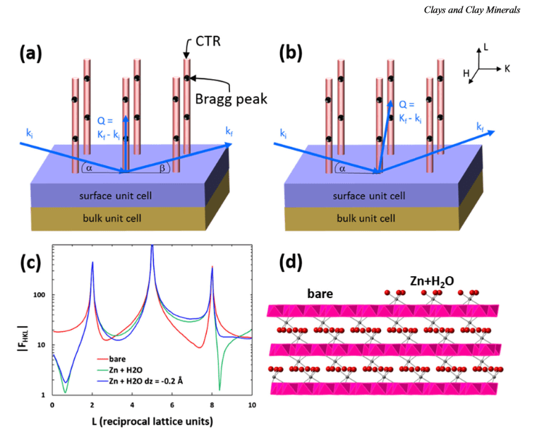 INTERFACIAL X-RAY SCATTERING FROM SMALL SURFACES: ADAPTING MINERAL-FLUID STRUCTURE METHODS FOR MICROCRYSTALLINE MATERIALS