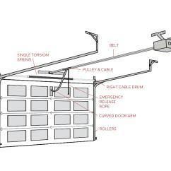 Roller Door Wiring Diagram Gear Vendors Overdrive Detailed Garage G Ands Doors