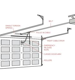 garage door diagram wiring diagram for you garage door opener wiring installation garage door diagram [ 1920 x 1484 Pixel ]