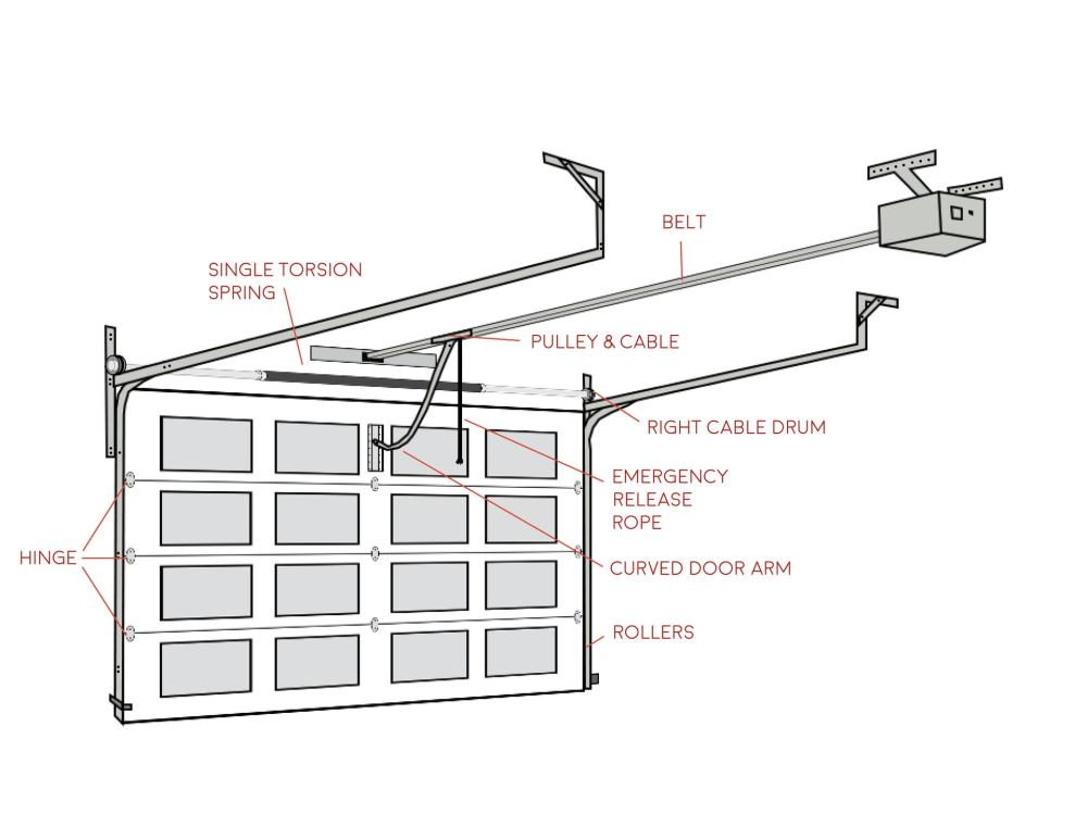 medium resolution of garage door diagram wiring diagram for you garage door opener wiring installation garage door diagram