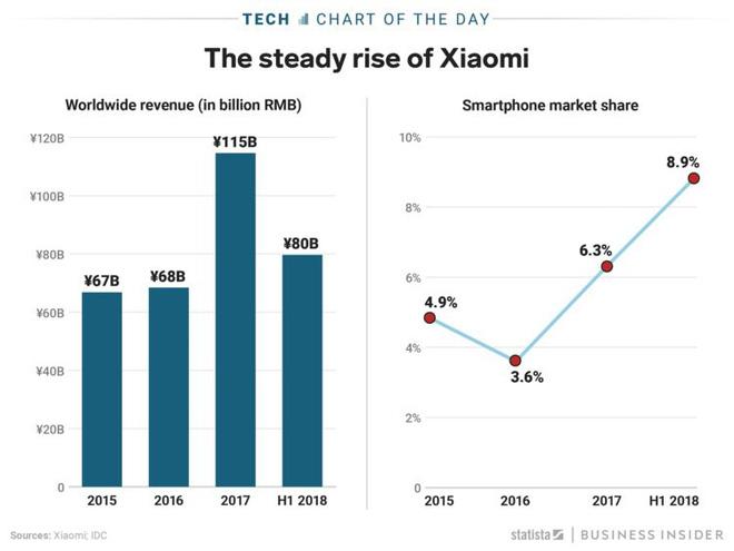 Xiaomi không chỉ tăng trưởng ngoạn mục, mà còn đang xâm chiếm thị trường smartphone toàn cầu  - Ảnh 2.