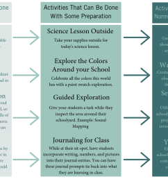 by incorporating activities like those listed below into your lessons you give students time and space to build social and emotional competencies  [ 1920 x 1080 Pixel ]