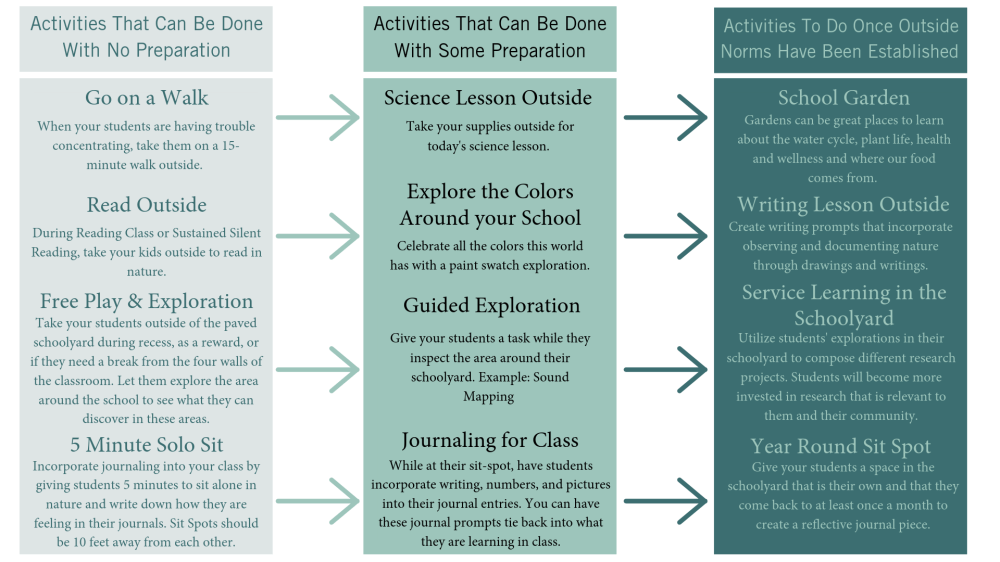 medium resolution of by incorporating activities like those listed below into your lessons you give students time and space to build social and emotional competencies